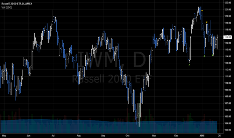 IWM: Close Long ETFs IWM