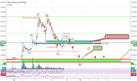 OKBTC: OkCash (OK) still bearish, wait and watch situation.