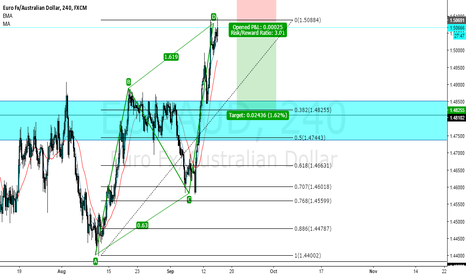 EURAUD: E/A Short now!!!