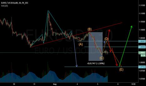 EURUSD: Here is my long scenario on Euro