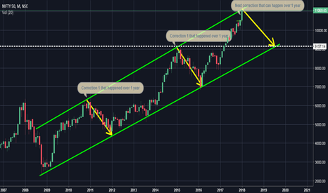 NIFTY: Ladder to new highs needs rails and steps