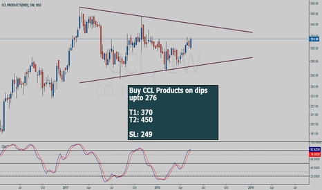 CCL: CCL Products buy setup