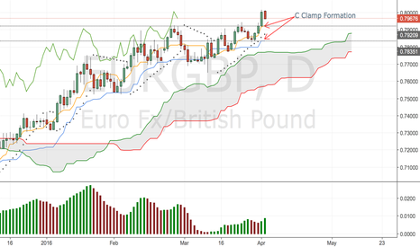 EURGBP: EURGBP SELL - A C CLAMP FORMATION DETECTED