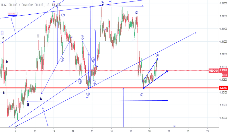 USDCAD: double top - expanding triangle