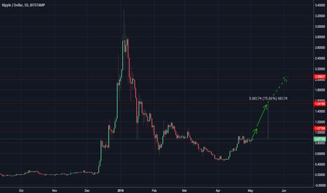 XRPUSD: Ripple — go to $1-2