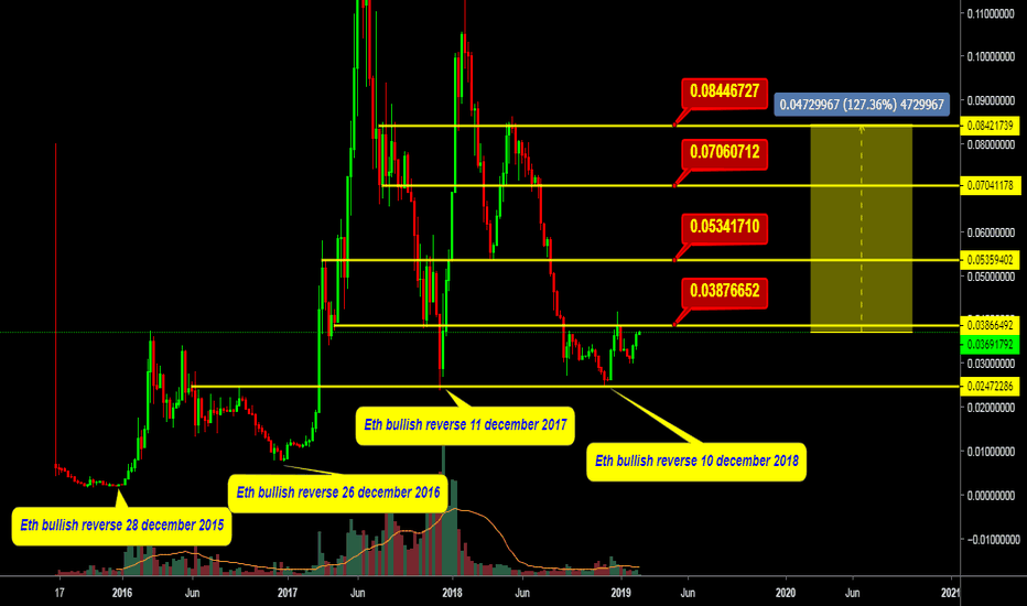 ETHBTC: ETHBTC latest technical analysis 125% Target