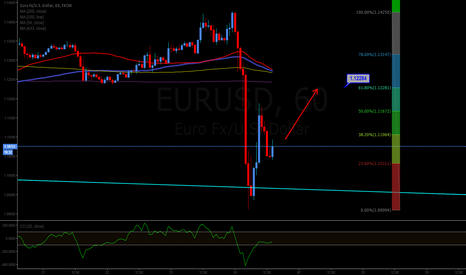 EURUSD: Long to 1.12284