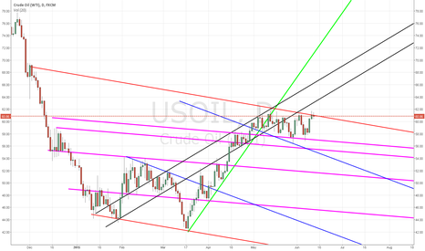 USOIL: USOIL Consolidating
