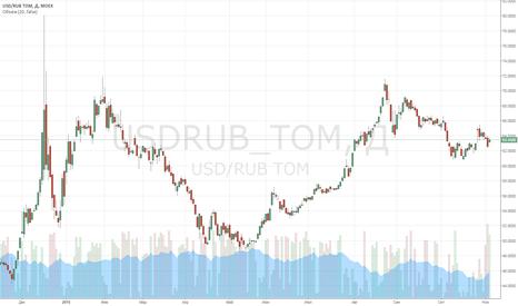 USDRUB_TOM: Payrolls могут решить судьбу декабрьской ставки и ралли доллара