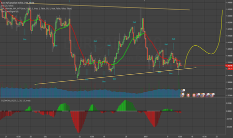 EURCAD: EURCAD - Support held, higher prices coming