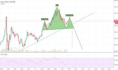 BTCUSD: Possible H&S on BTCUSD