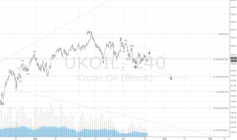 UKOIL: Fruty wave diown ahead
