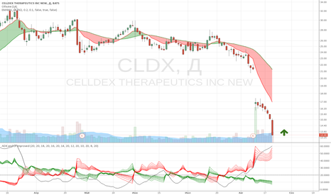 CLDX: strong buy CLDX: Celldex Therapeutics, Inc. Analyst Rating Updat