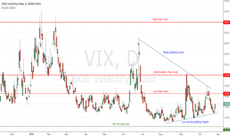 VIX: VIX : The fear index converging to 15%