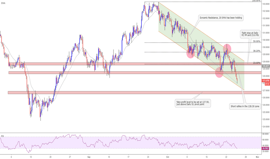 EURJPY: Use the ECB meet to sell EURJPY rallies