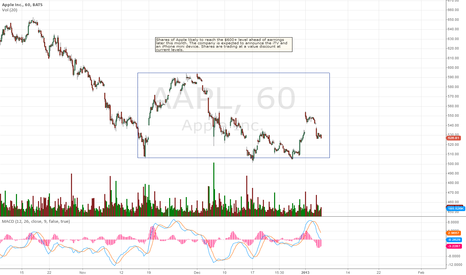 AAPL: Apple to $600+ into earnings