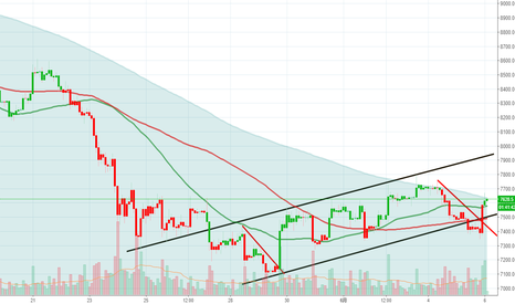 XBTUSD: 比特币2小时,突破下跌趋势,看涨