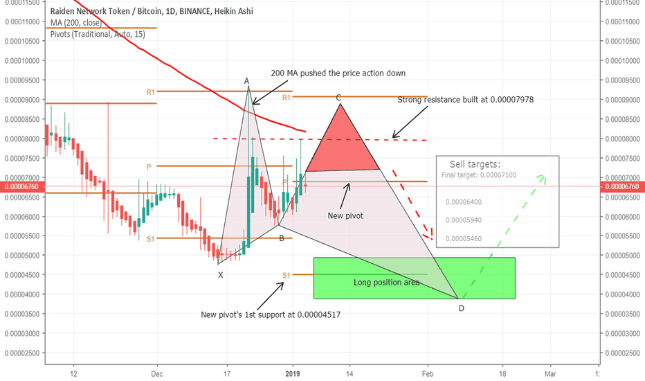 RDNBTC: RDNBTC another chance ahead to catch the dip