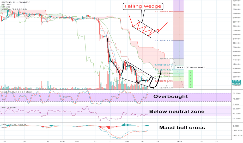 BTCUSD: BTC USD WHEN LONG ?