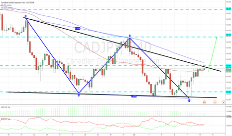 CADJPY: CADJPY 4H TECHNICAL ANALYSIS