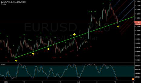 EURUSD: EUR/USD Dance on a tightrope