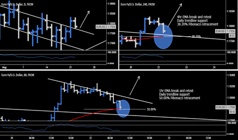 EURUSD: EUR.USD > Buy The Breakout