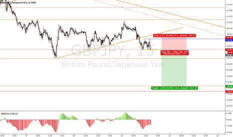 GBPJPY: GBP/JPY Sell Setup