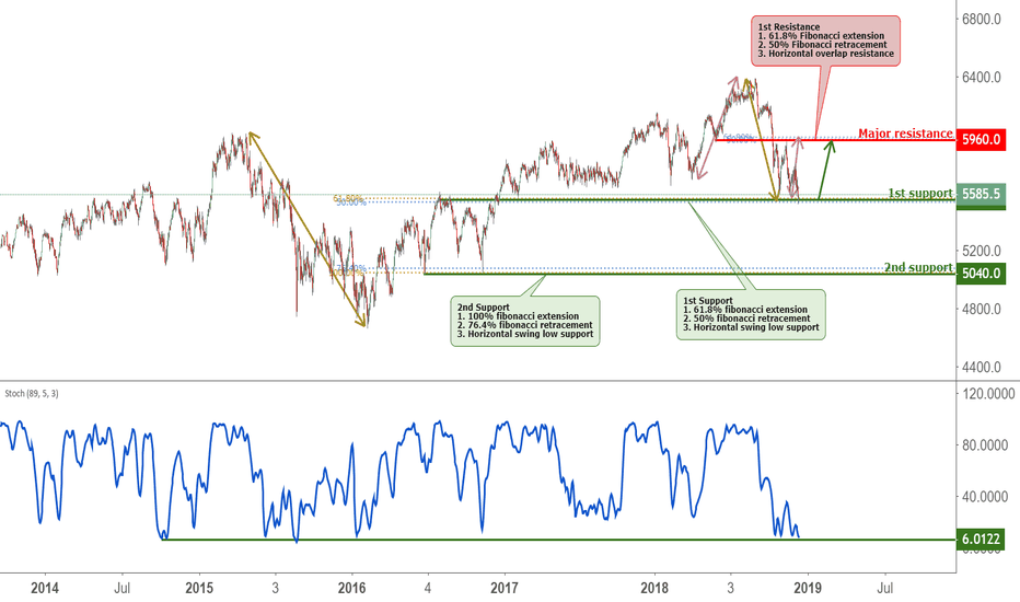 AU200AUD: ASX approaching support, potential bounce