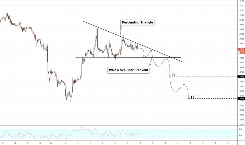 EUR USD Chart - Euro Dollar Rate — TradingView