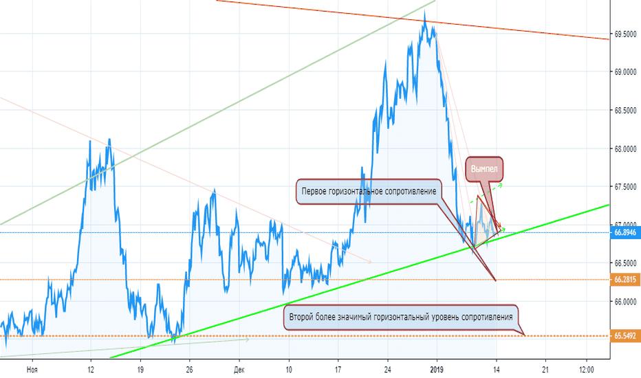 USDRUB: Присматриваюсь к доллару