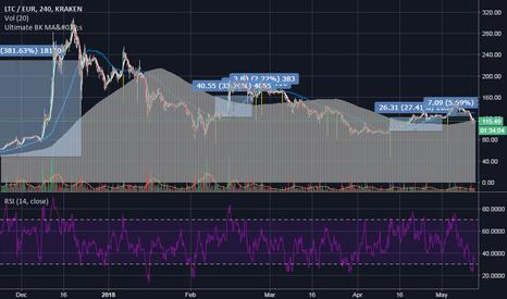 LTCEUR: ltc/eur BK strategy