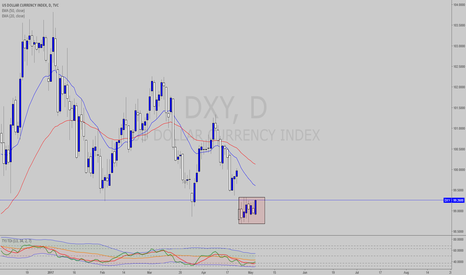 DXY: Hello Darvas Box