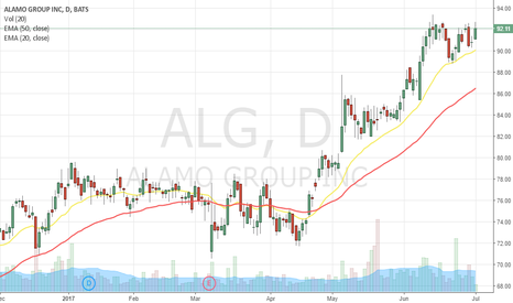 ALG: Should see further upside
