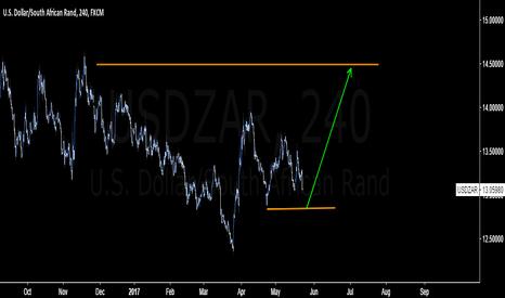USDZAR: Wait for price to break below 12.87 to long #USDZAR