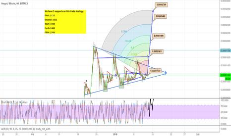 XVGBTC: XVGBTC Market With Profit