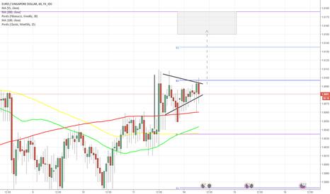 EURSGD: EUR/SGD 1H Chart: Pennant