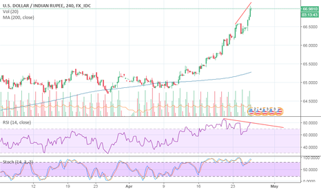 USDINR: USD/INR SELL (4HOURS) - RSI DIVERGENCE