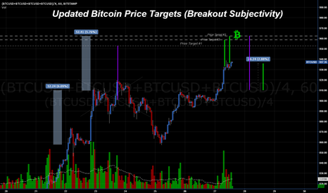 (BTCUSD+BTCUSD+BTCUSD+BTCUSD)/4: Updated Bitcoin Price Targets ~ Is Santa Staying for New Years?