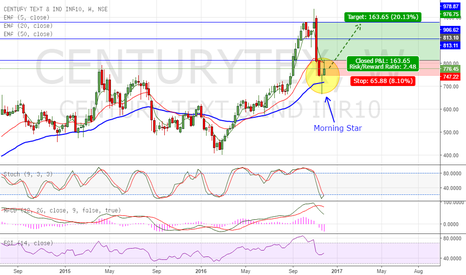 CENTURYTEX: Morning Star formation on Century Tex - LONG