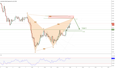 AUDJPY: AUDJPY potential bearish Bat pattern at structure