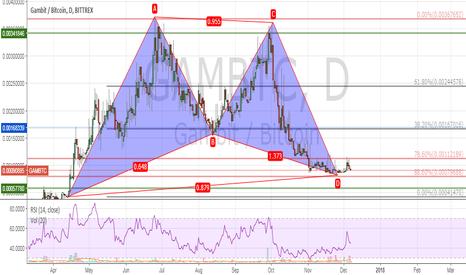 GAMBTC: GAMBTC | Bat Pattern Complete | Long to 0.00167 BTC