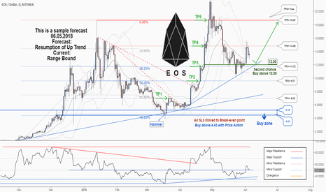 EOSUSD: A second chance to buy in EOS ....