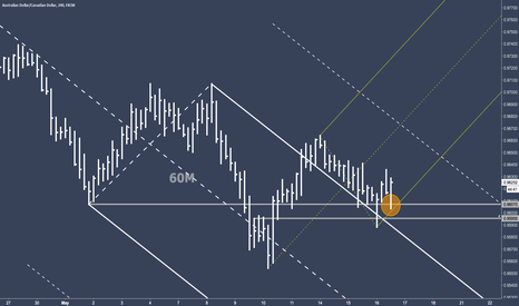 AUDCAD: AUDCAD 240 - Let it go to the Warning Line