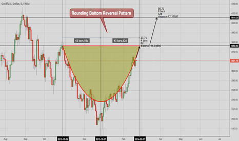 XAUUSD: Gold - Rounding Bottom Reversal Pattern