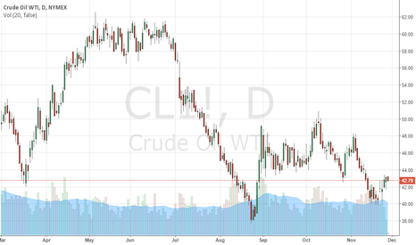 CL1!: Shorting chance for crude oil