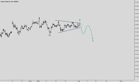 BCOUSD: BRENT