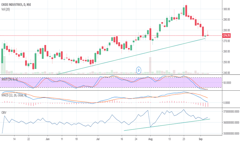 EXIDEIND: Trend Line giving Support