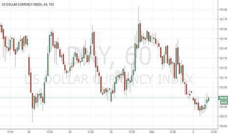 DXY: SHORT TP 99.00