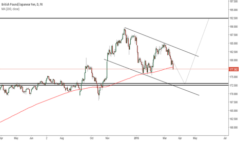 GBPJPY: short ...then long