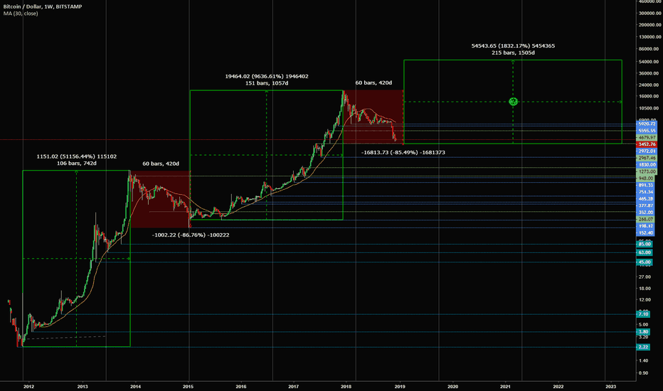 BTCUSD: Potential bottom approaching?